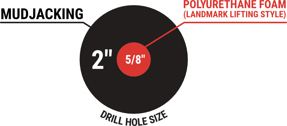 Injection Hole Size